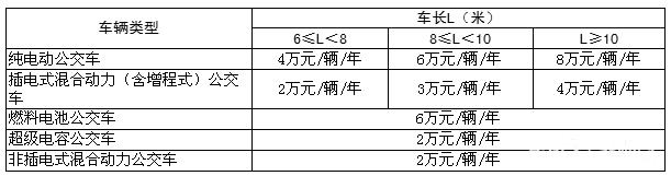 单车年度运营满3万公里最高补8万 深圳市发布2015-2019年新能源公交运营补贴